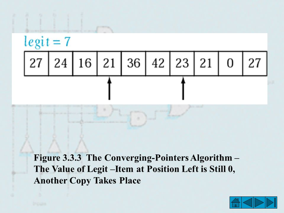 Figure 3.3.3 The Converging-Pointers Algorithm – The Value of Legit –Item at Position Left is Still 0, Another Copy Takes Place