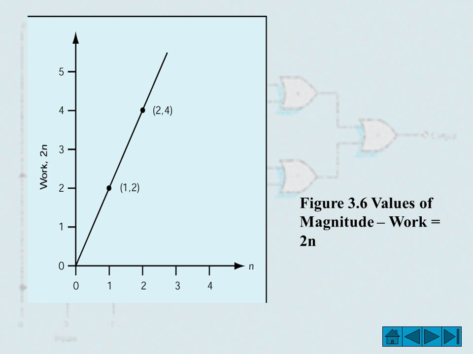 Figure 3.6 Values of Magnitude – Work = 2n