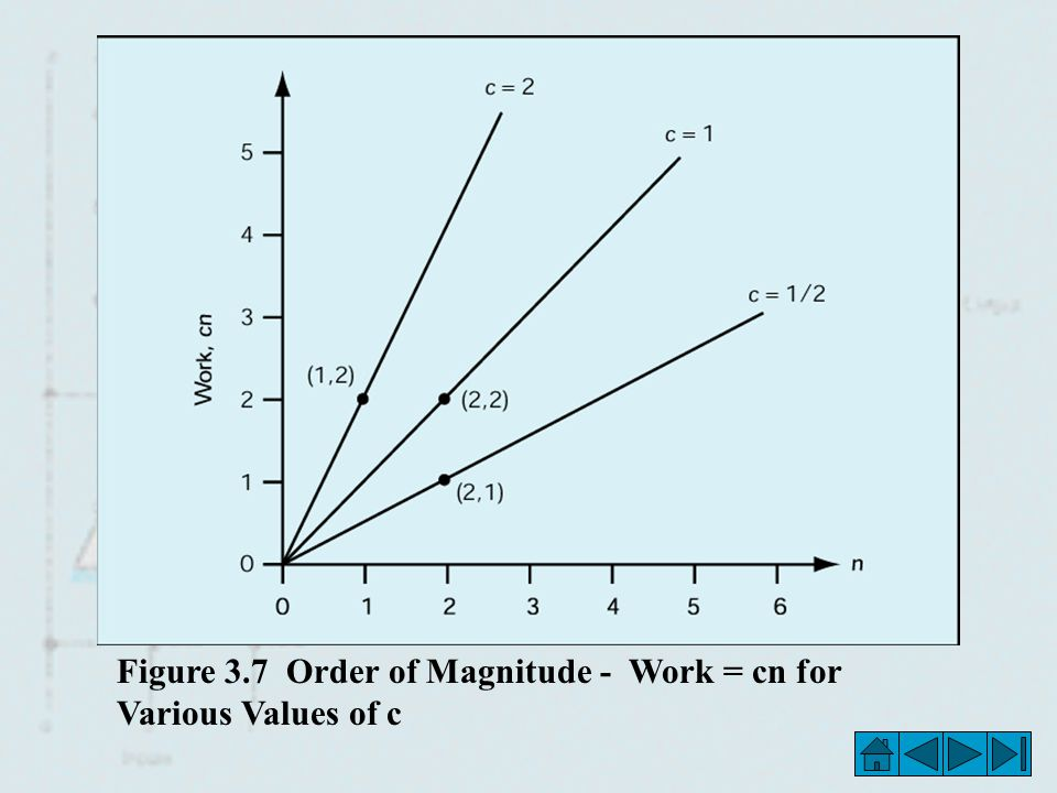 Figure 3.7 Order of Magnitude - Work = cn for Various Values of c