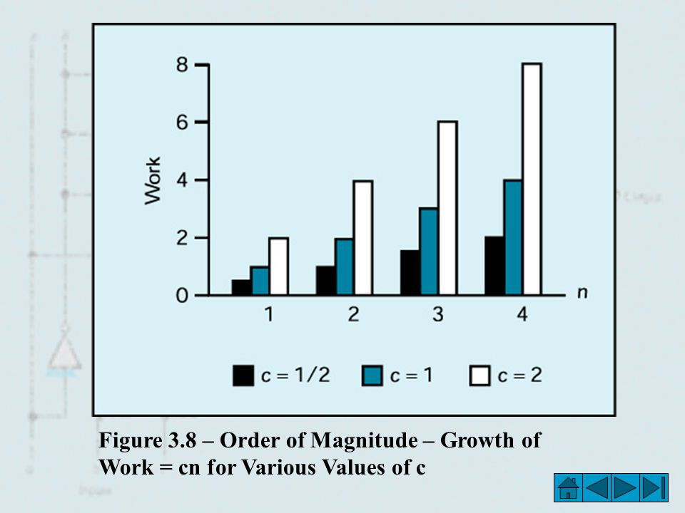 Figure 3.8 – Order of Magnitude – Growth of Work = cn for Various Values of c