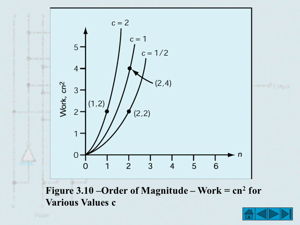 Figure 3.10 –Order of Magnitude – Work = cn2 for Various Values c