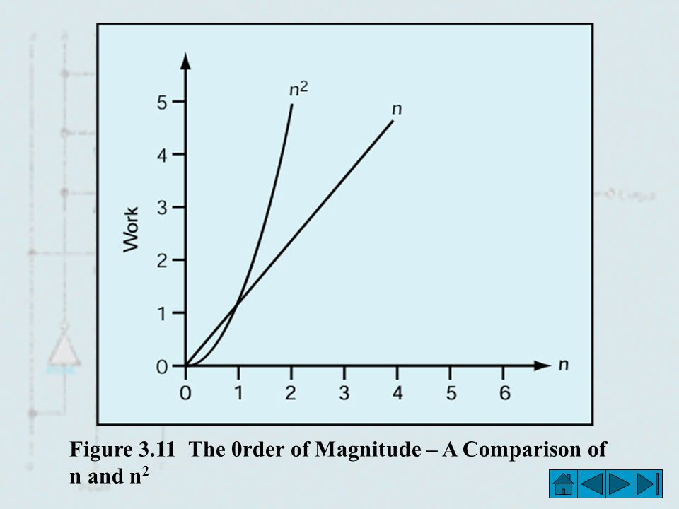 Figure 3.11 The 0rder of Magnitude – A Comparison of n and n2