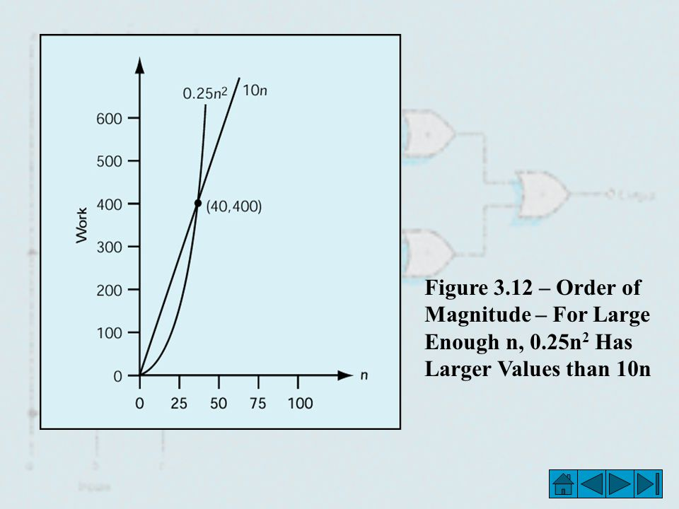Figure – Order of Magnitude – For Large Enough n, 0