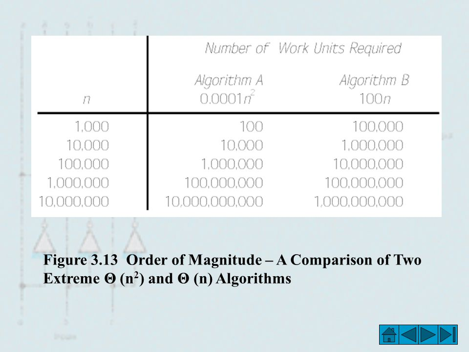 Figure 3.13 Order of Magnitude – A Comparison of Two Extreme Θ (n2) and Θ (n) Algorithms