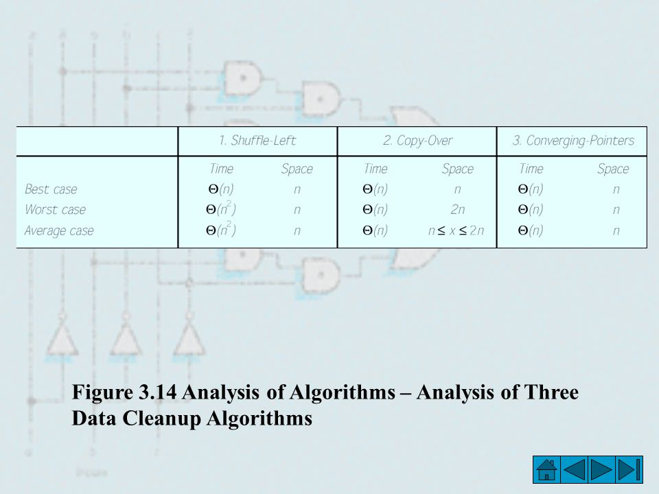 Figure 3.14 Analysis of Algorithms – Analysis of Three Data Cleanup Algorithms
