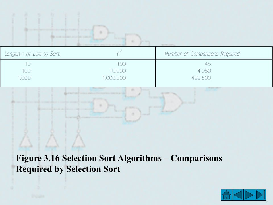 Figure 3.16 Selection Sort Algorithms – Comparisons Required by Selection Sort
