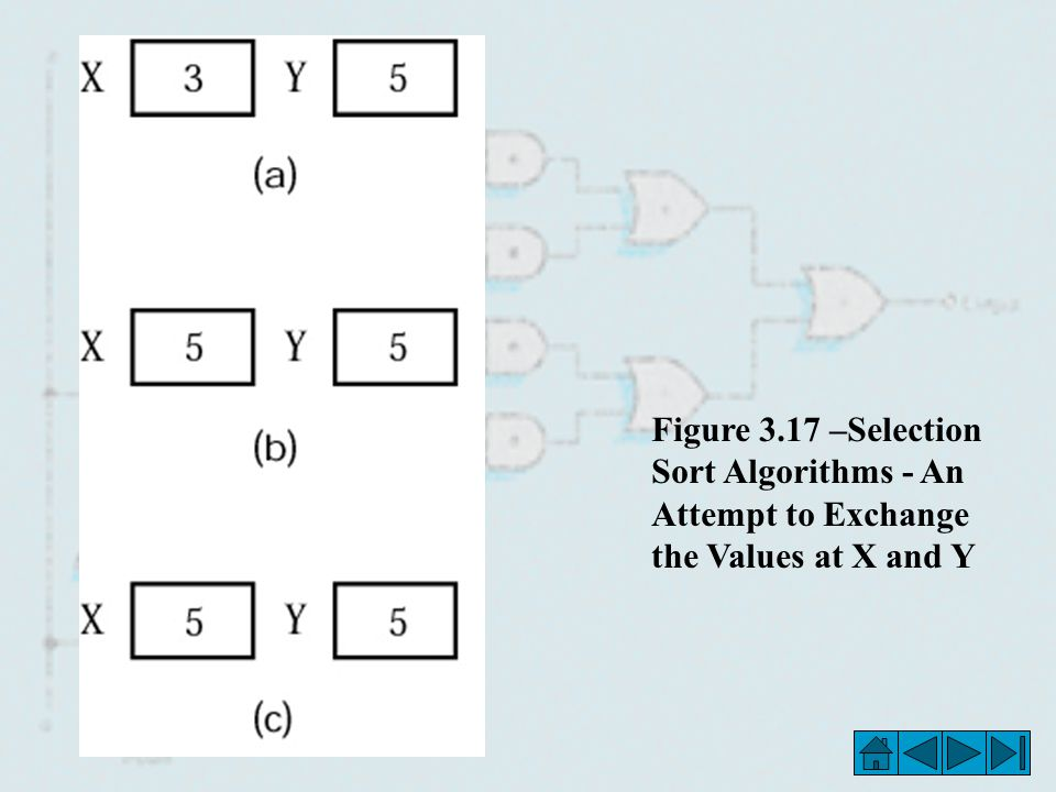 Figure 3.17 –Selection Sort Algorithms - An Attempt to Exchange the Values at X and Y