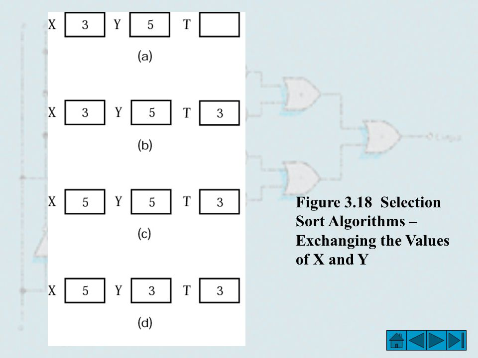 Figure 3.18 Selection Sort Algorithms – Exchanging the Values of X and Y