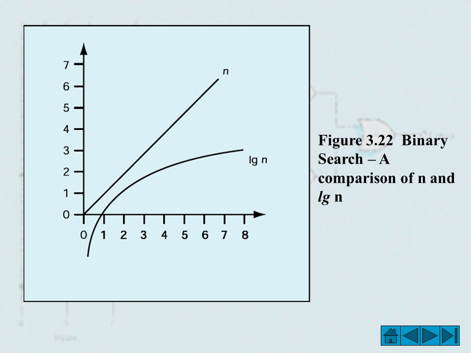 Figure 3.22 Binary Search – A comparison of n and lg n