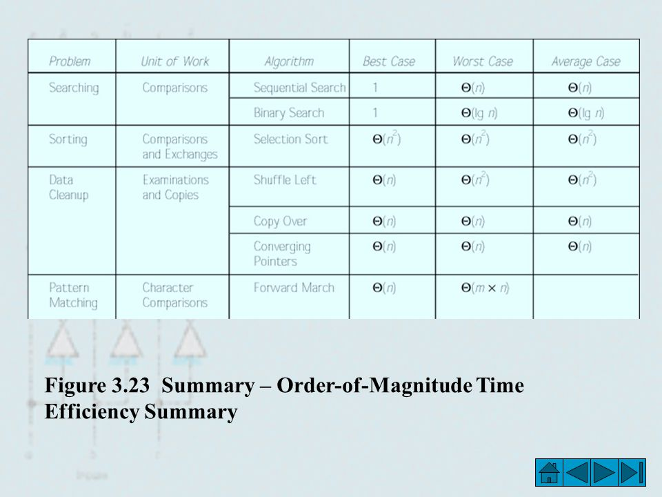 Figure 3.23 Summary – Order-of-Magnitude Time Efficiency Summary