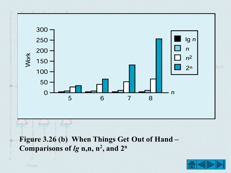 Figure 3.26 (b) When Things Get Out of Hand – Comparisons of lg n,n, n2, and 2n