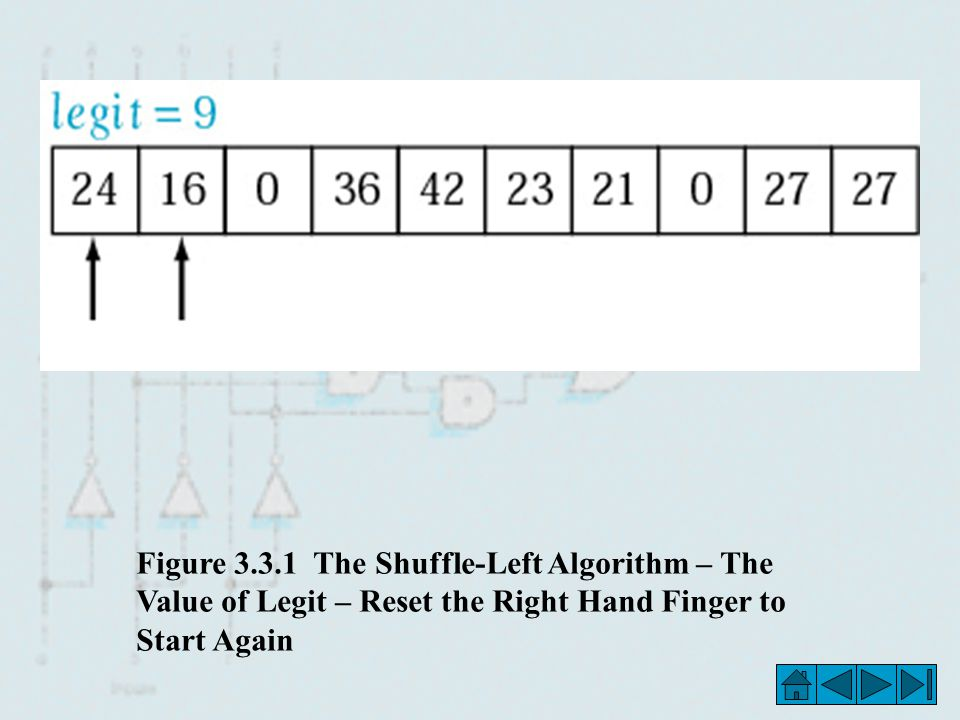 Figure The Shuffle-Left Algorithm – The Value of Legit – Reset the Right Hand Finger to Start Again