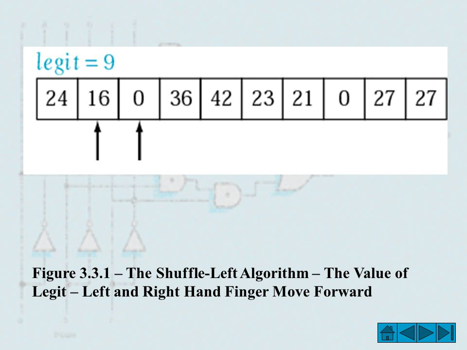 Figure 3.3.1 – The Shuffle-Left Algorithm – The Value of Legit – Left and Right Hand Finger Move Forward
