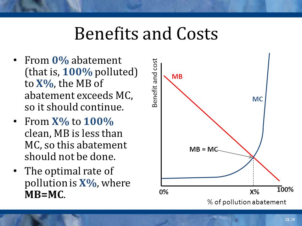 Benefits and Costs From 0% abatement (that is, 100% polluted) to X%, the MB of abatement exceeds MC, so it should continue.