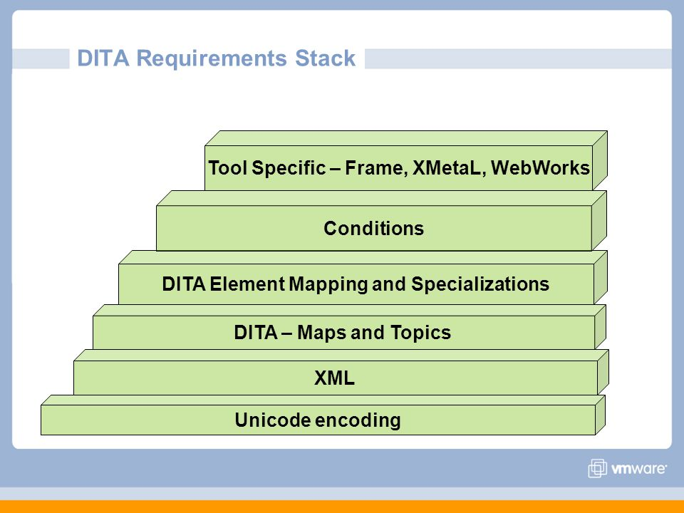 DITA Requirements Stack