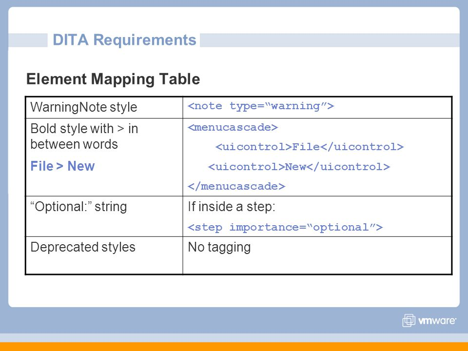 DITA Requirements Element Mapping Table WarningNote style