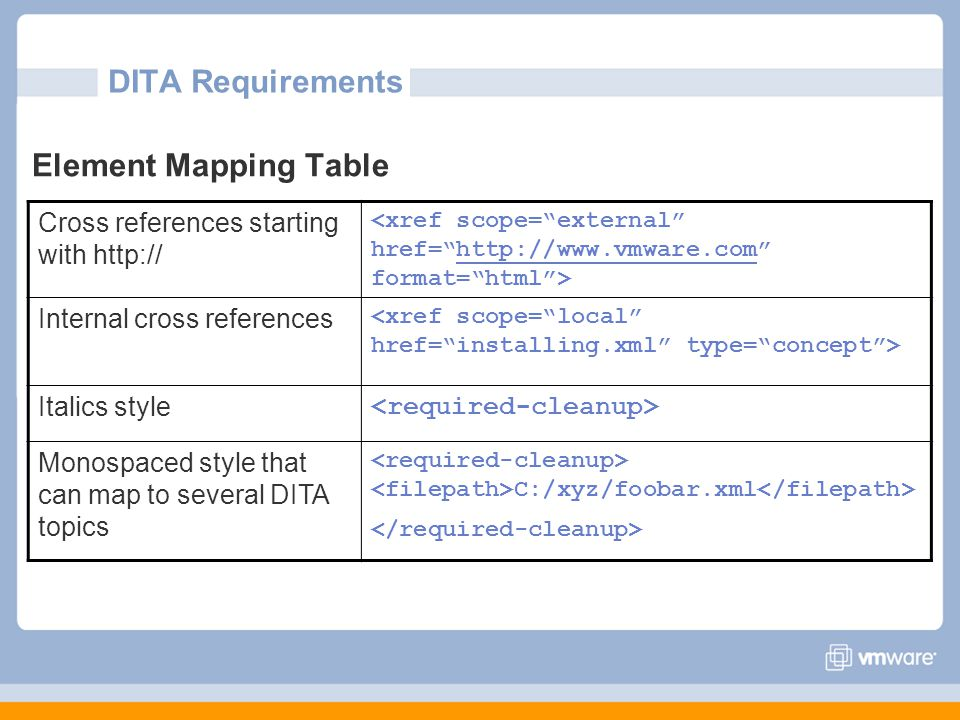 DITA Requirements Element Mapping Table