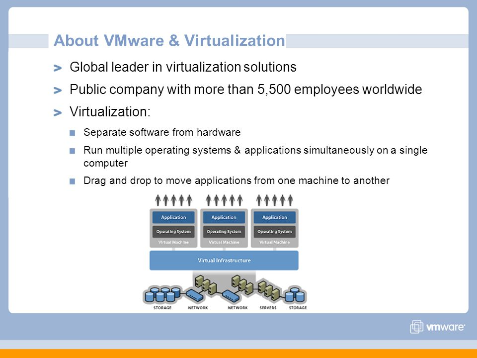 About VMware & Virtualization