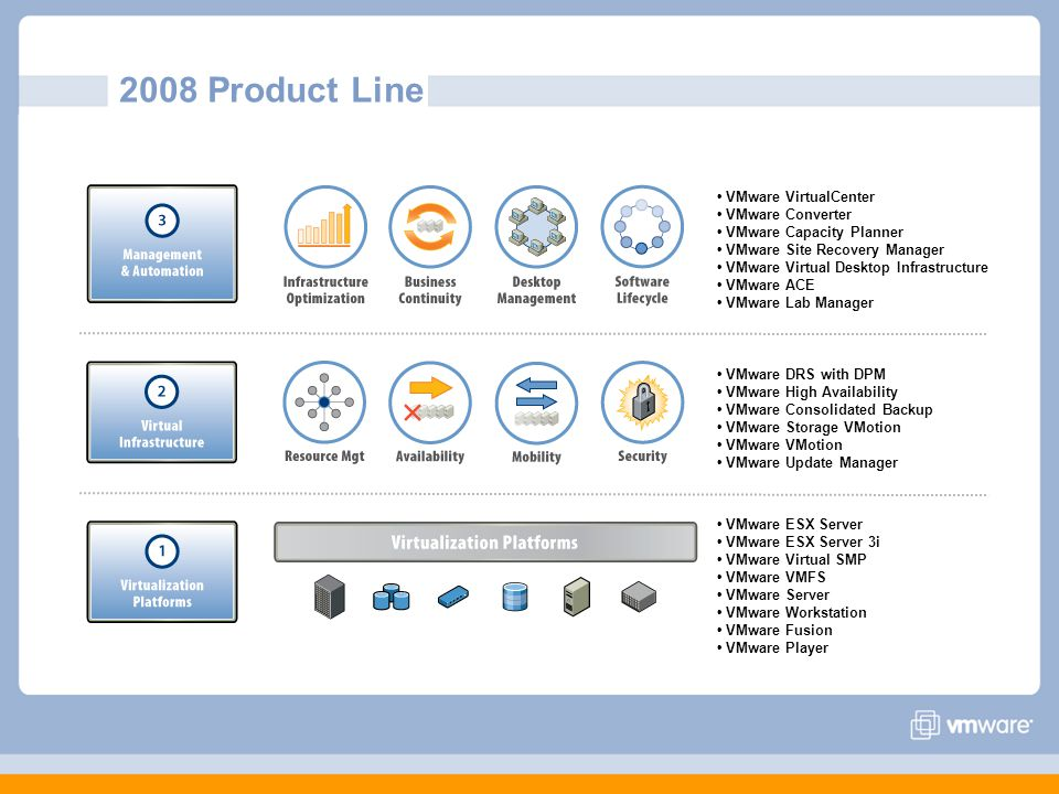 2008 Product Line • VMware VirtualCenter • VMware Converter