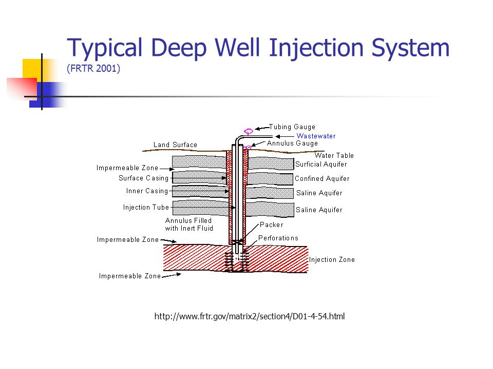 Typical Deep Well Injection System (FRTR 2001)