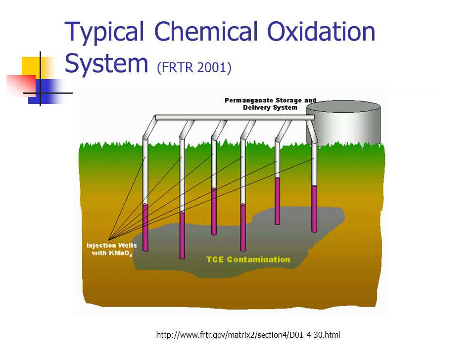 Typical Chemical Oxidation System (FRTR 2001)