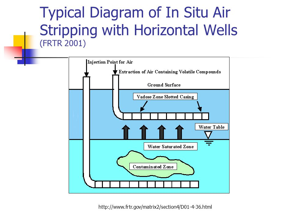 Typical Diagram of In Situ Air Stripping with Horizontal Wells (FRTR 2001)