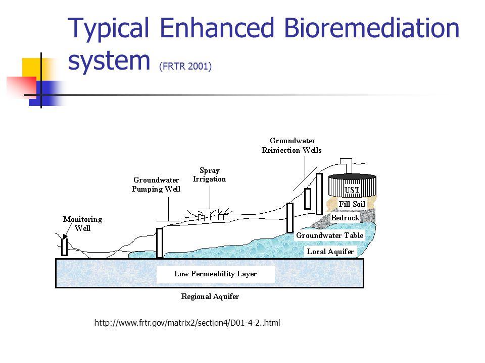 Typical Enhanced Bioremediation system (FRTR 2001)