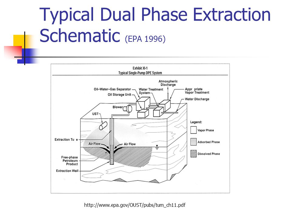 Typical Dual Phase Extraction Schematic (EPA 1996)