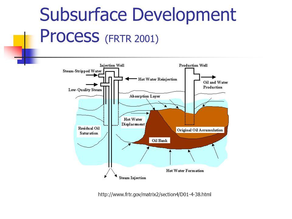 Subsurface Development Process (FRTR 2001)