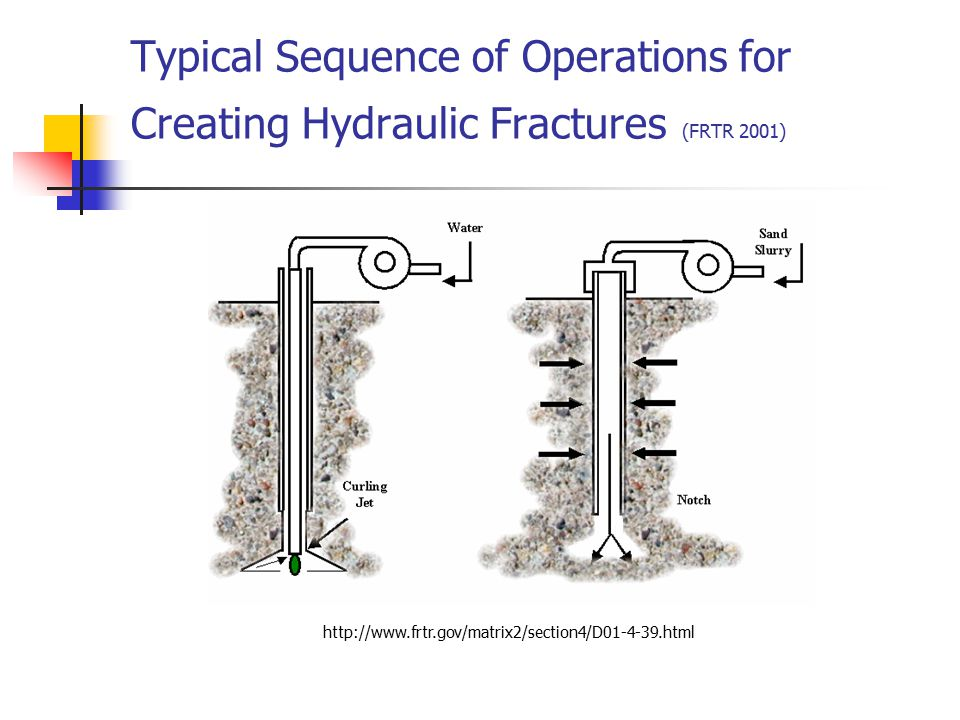 Typical Sequence of Operations for Creating Hydraulic Fractures (FRTR 2001)