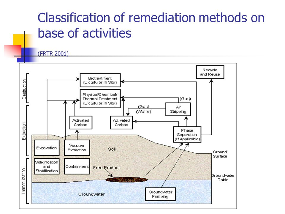Classification of remediation methods on base of activities (FRTR 2001)