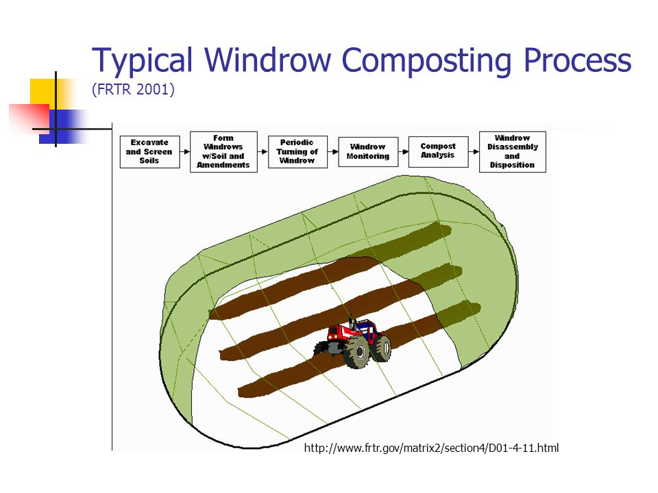 Typical Windrow Composting Process (FRTR 2001)