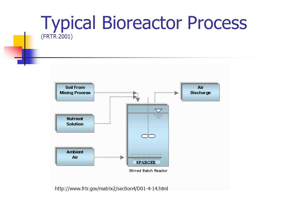 Typical Bioreactor Process (FRTR 2001)