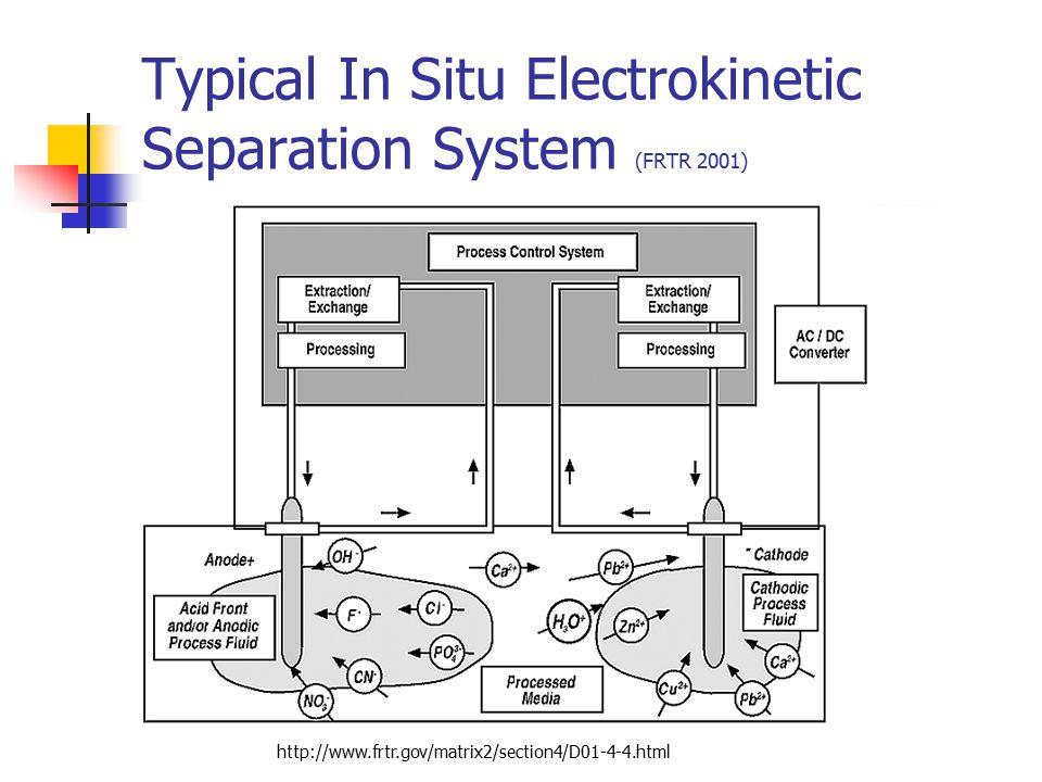 Typical In Situ Electrokinetic Separation System (FRTR 2001)