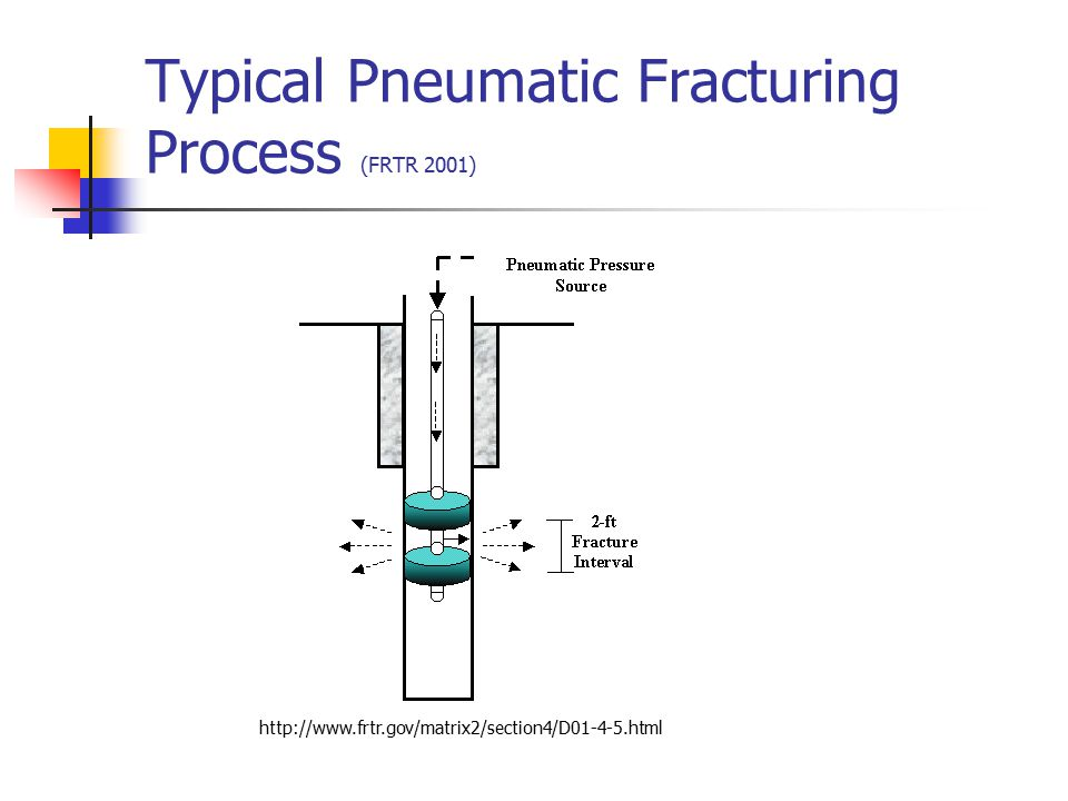 Typical Pneumatic Fracturing Process (FRTR 2001)