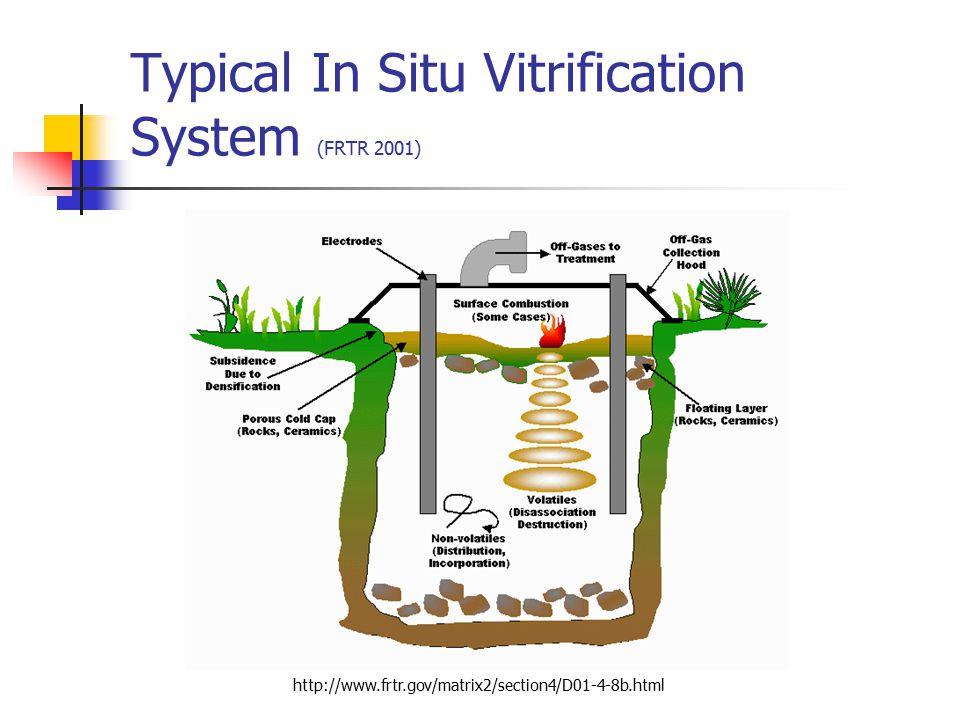 Typical In Situ Vitrification System (FRTR 2001)