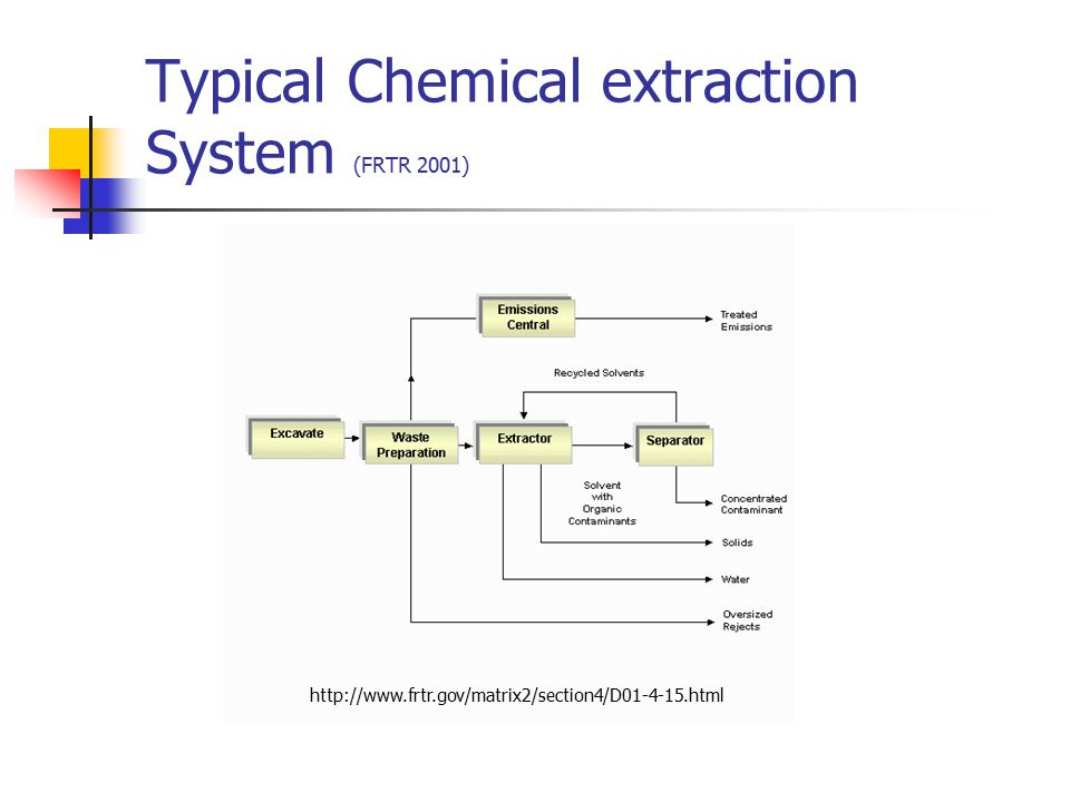 Typical Chemical extraction System (FRTR 2001)