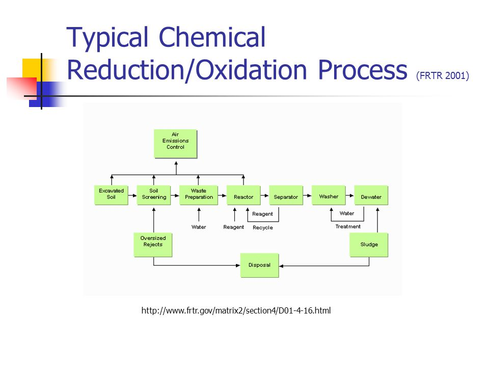 Typical Chemical Reduction/Oxidation Process (FRTR 2001)