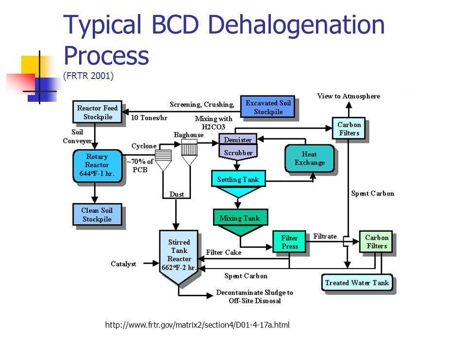 Typical BCD Dehalogenation Process (FRTR 2001)