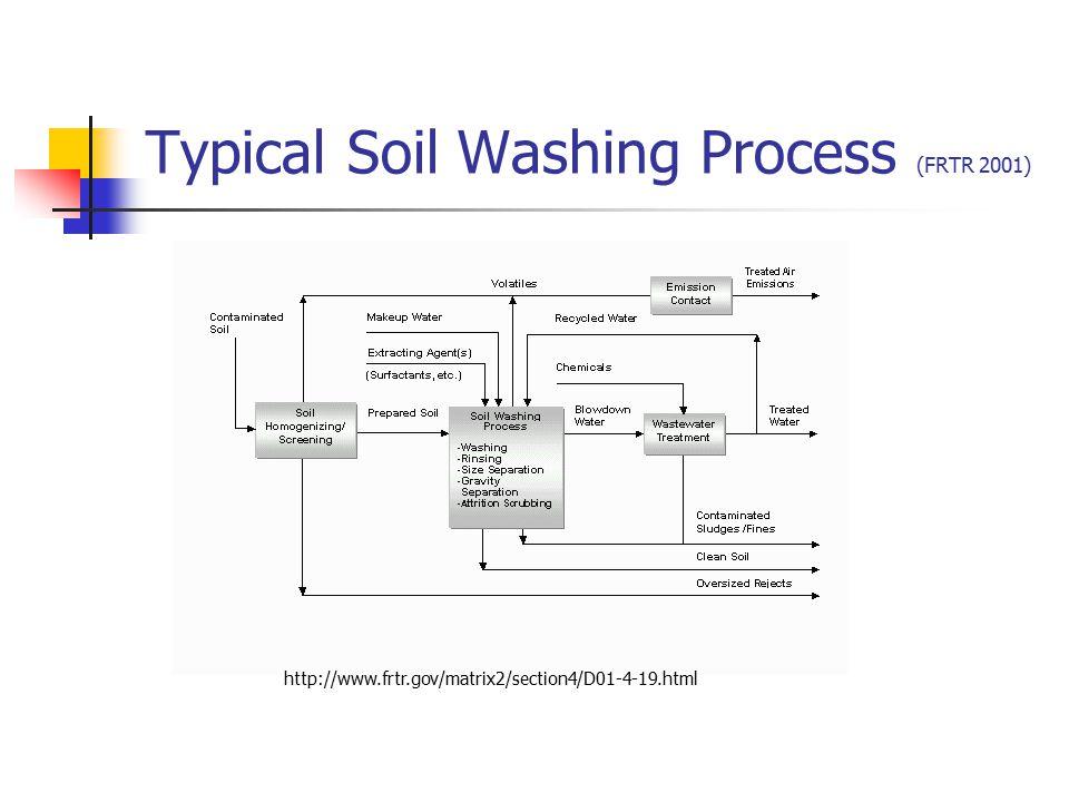 Typical Soil Washing Process (FRTR 2001)