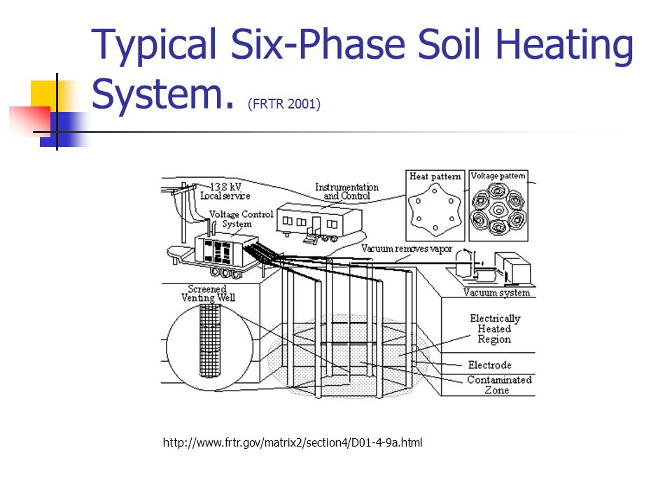 Typical Six-Phase Soil Heating System. (FRTR 2001)