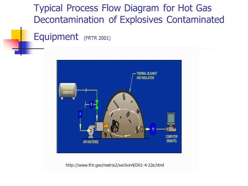 Typical Process Flow Diagram for Hot Gas Decontamination of Explosives Contaminated Equipment (FRTR 2001)