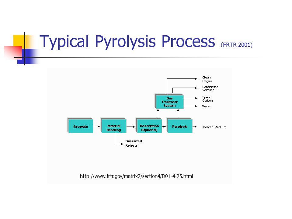 Typical Pyrolysis Process (FRTR 2001)