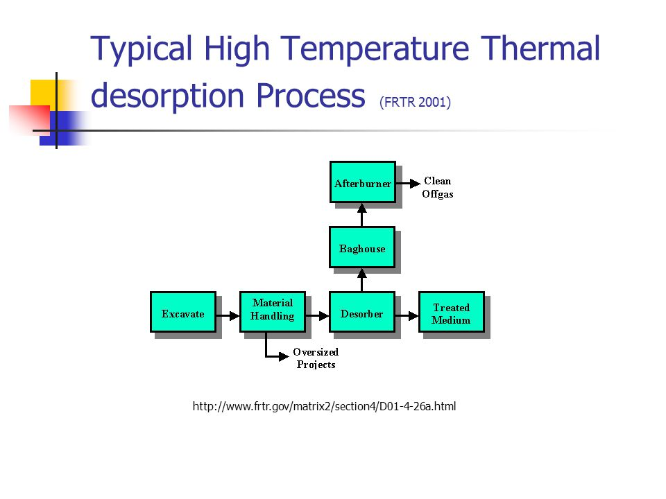 Typical High Temperature Thermal desorption Process (FRTR 2001)