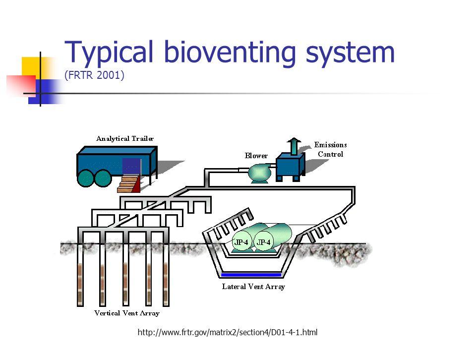 Typical bioventing system (FRTR 2001)