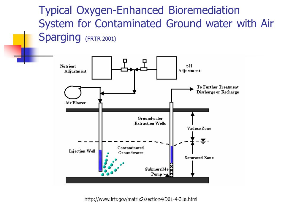 Typical Oxygen-Enhanced Bioremediation System for Contaminated Ground water with Air Sparging (FRTR 2001)