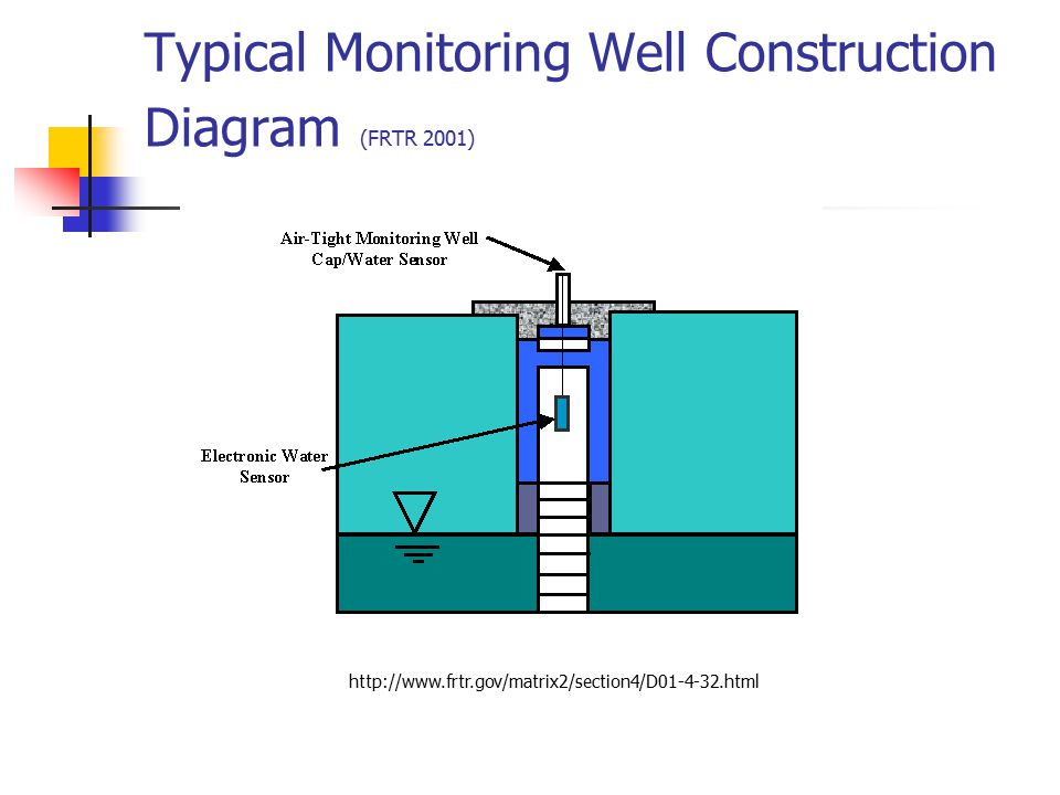 Typical Monitoring Well Construction Diagram (FRTR 2001)