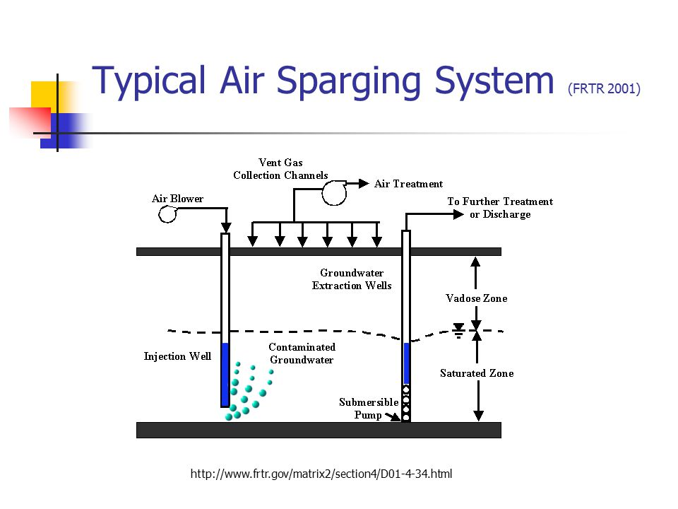 Typical Air Sparging System (FRTR 2001)
