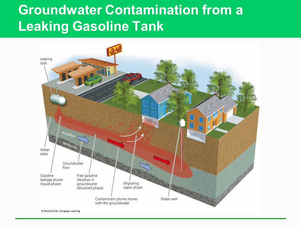 Groundwater Contamination from a Leaking Gasoline Tank