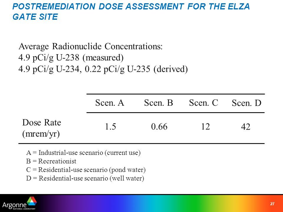 POSTREMEDIATION DOSE ASSESSMENT FOR THE ELZA GATE SITE